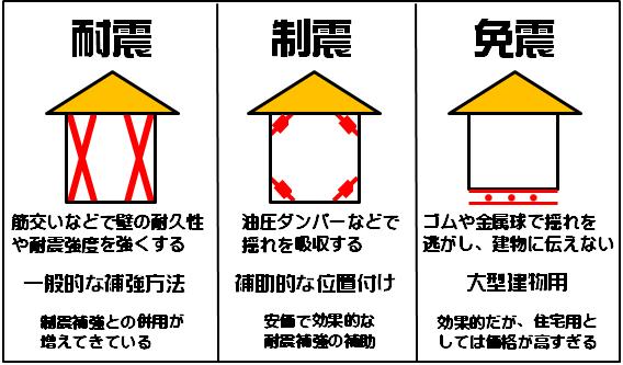 耐震・制震・免震の違い