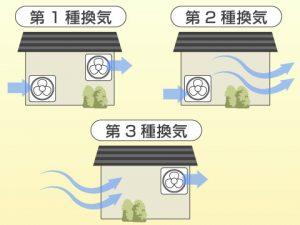 24時間換気システムの種類
